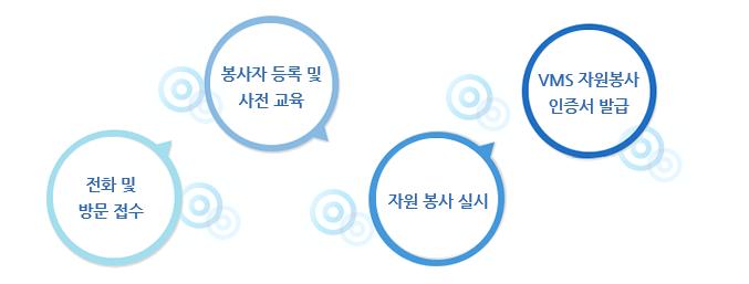 자원봉사 실행과정